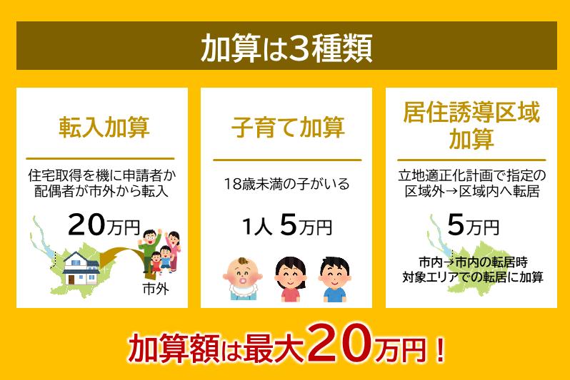 住宅取得補助は最大20万円の加算あり